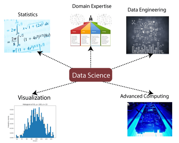 data science components
