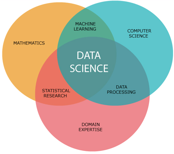 data science components2