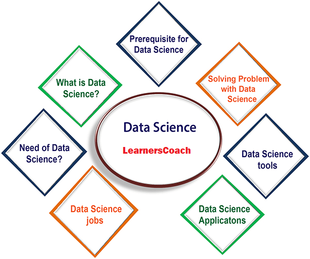 data science Learners