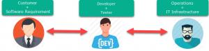 develops coach developer