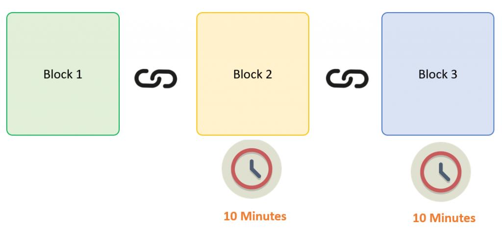 Learnersc BlockchainT4
