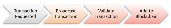 Learnersc BlockchainT7