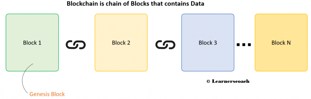 blockchain architecture learners