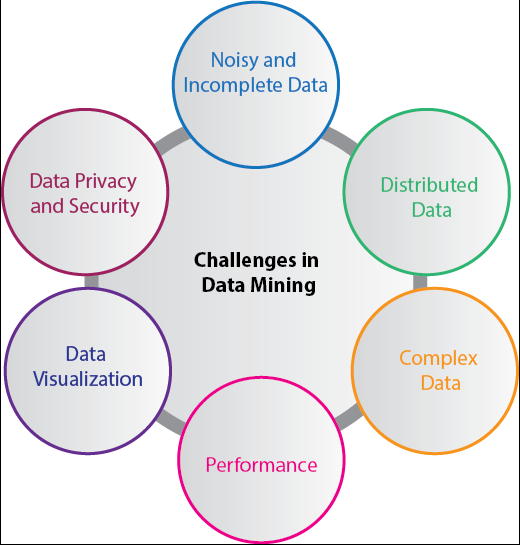 challenges in data mining learnerscoach