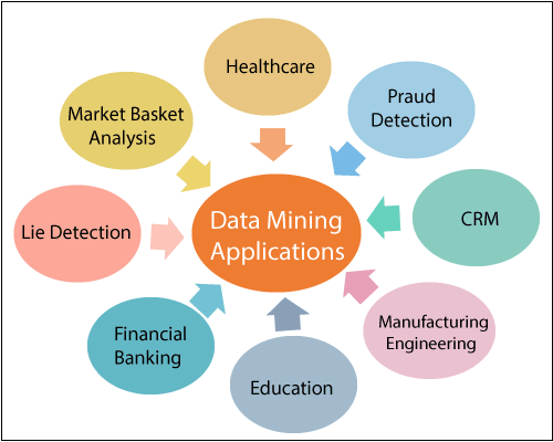 data mining applications learnerscoach