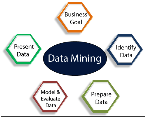 data mining introduction learnerscoach