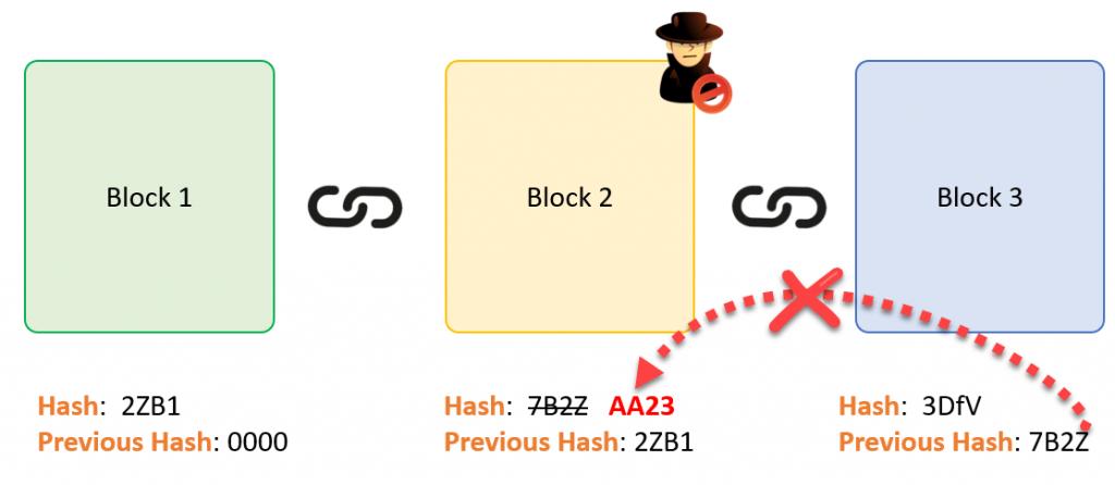 learnersc BlockchainT3