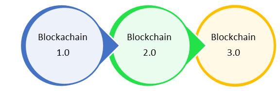 learnersc BlockchainT8