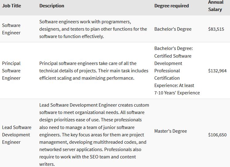 software engineer careers