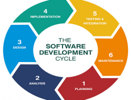 SDLC stages