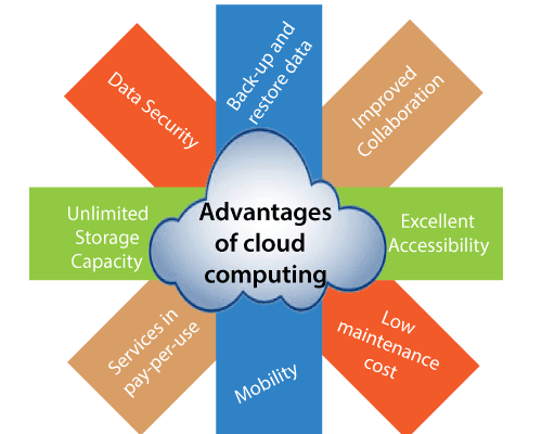 advantages of cloud computing learnerscoach
