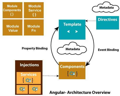 angular 7 architecture learnerscoach