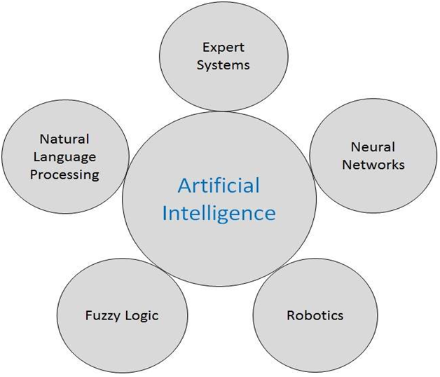 artificial intelligence research areas learners