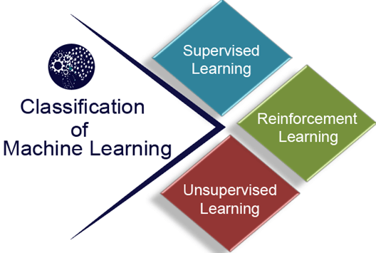 classification of machine learning learnerscoach
