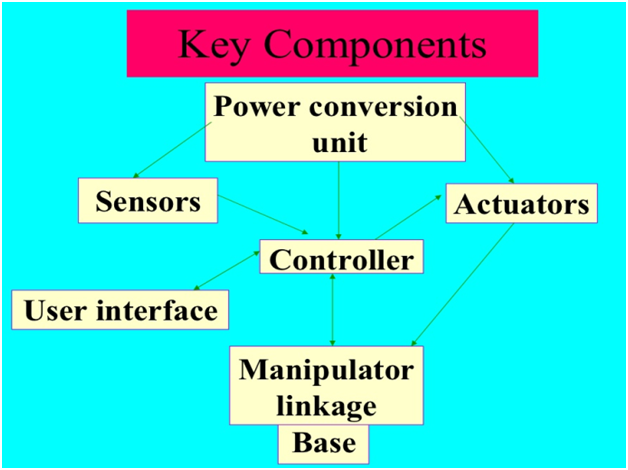 components of robot2 learnerscoach