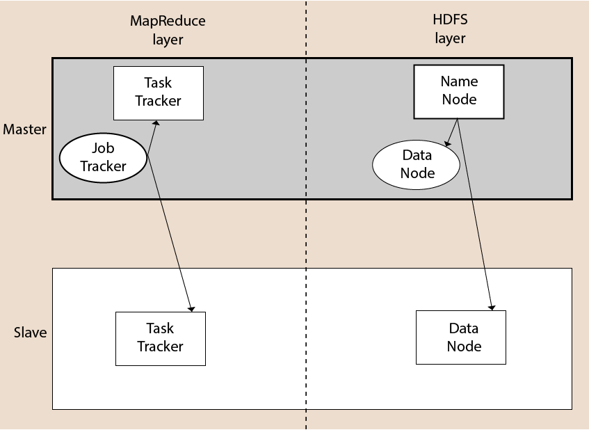 hadoop architecture learnerscoach
