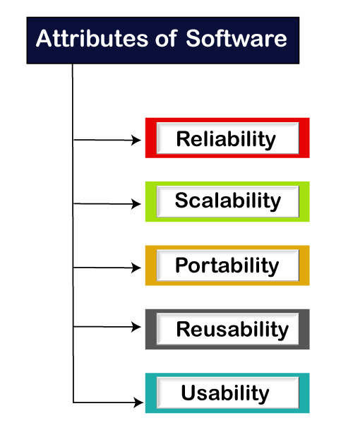 software testing attributes