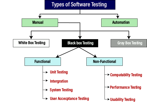 type of software testing