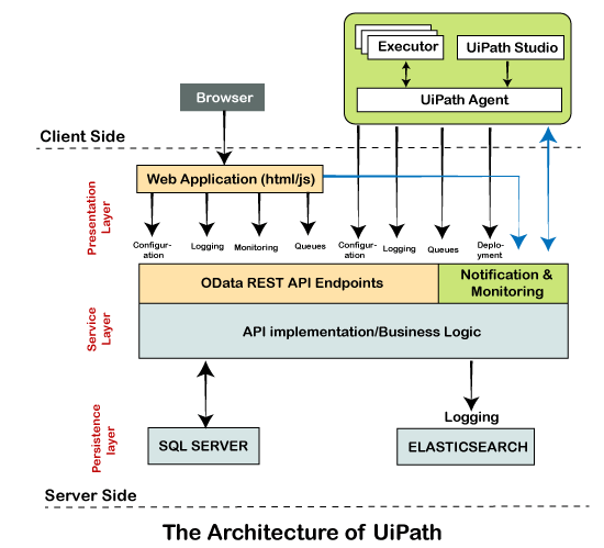 uipath architecture learnerscoach