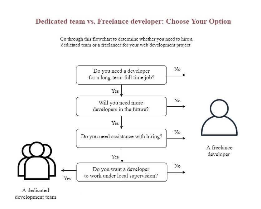 dedicated team vs freelance developer