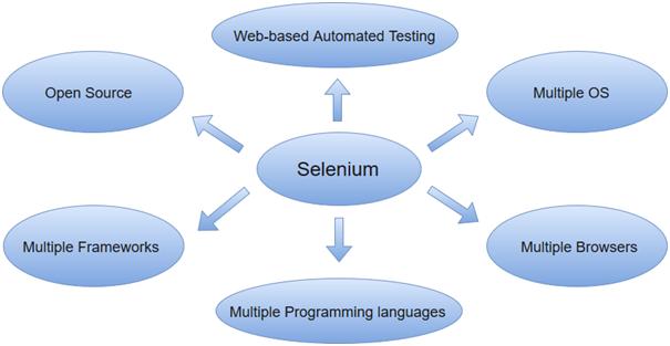what is selenium