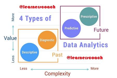 Data Analytics learnerscoach